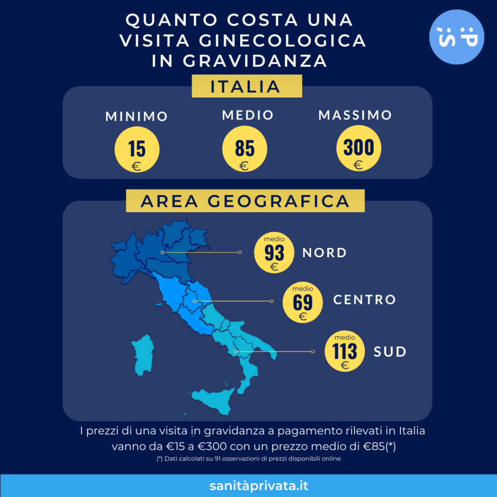 costo visita ginecologica gravidanza in Italia